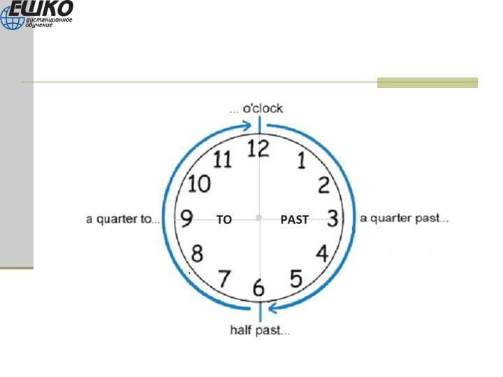 Часы картинка для английского на русский